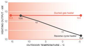 gas central heating corowa